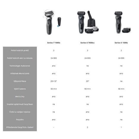 Braun Series 3 310s Wet&Dry holiaci strojček
