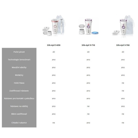 Braun Silk épil 9 9-890 SensoSmart Wet&Dry epilátor