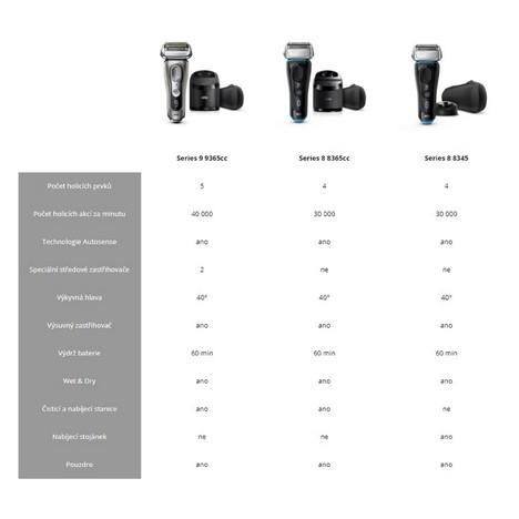 Braun Series 8 8365cc Wet&Dry holiaci strojček