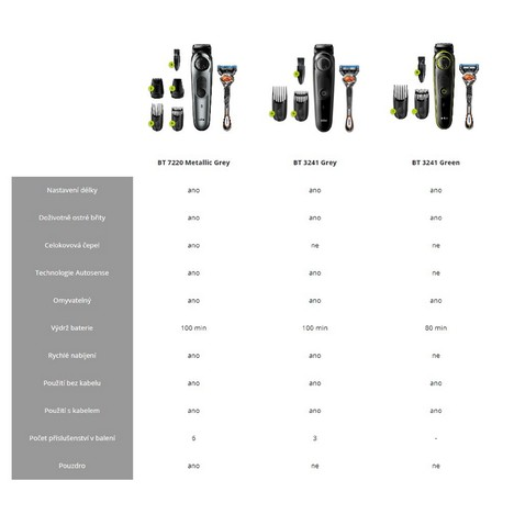 Braun BT7220 zastrihávač fúzov