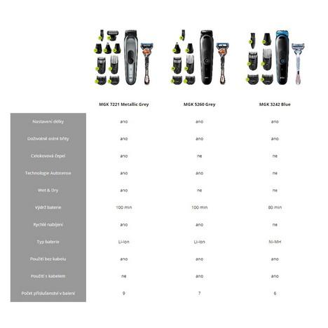 Braun MGK7221 viacúčelový zastrihávač