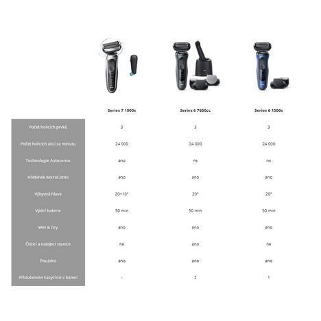 Braun Series 6 7650cc Black Wet&Dry holiaci strojček