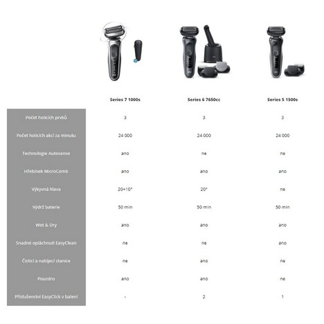 Braun Series 5 1500s White Wet&Dry holiaci strojček